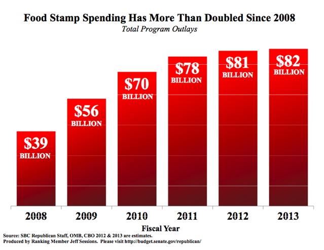Obama Representing Food Stamps