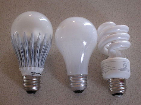 Bulbs with all the same lumens, but left to right: GeoBulb LED (7.5 W), typical incandescent (70 W), typical CFL (13 W). Photo via 'trenttsd'