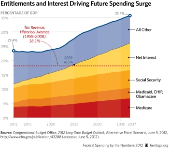 SR-fed-spending-numbers-2012-p11-1-chart-12_HIGHRES