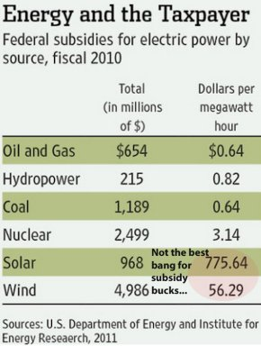 wind-energy-has-benefited-from-tremendous-subsidies