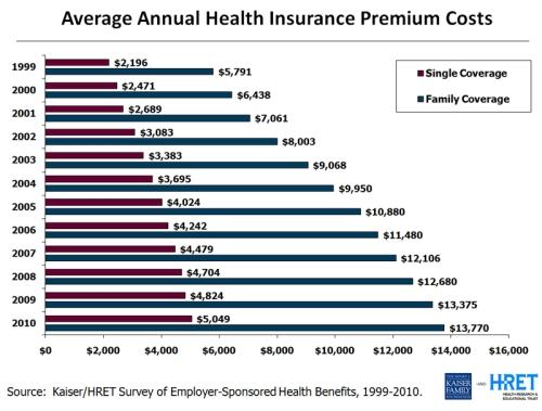 Premiums Chart800 v2
