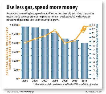 US Dept of Energy - gas consumption graph