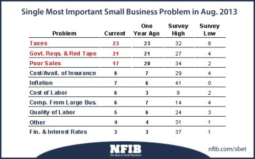 most-important-problems-201309